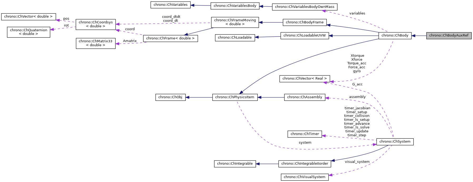 Project Chrono: chrono::ChBodyAuxRef Class Reference